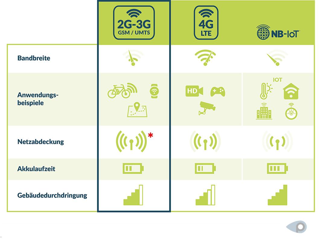 Die Vorteile und Nachteile von 2G und Narrowband-IoT
