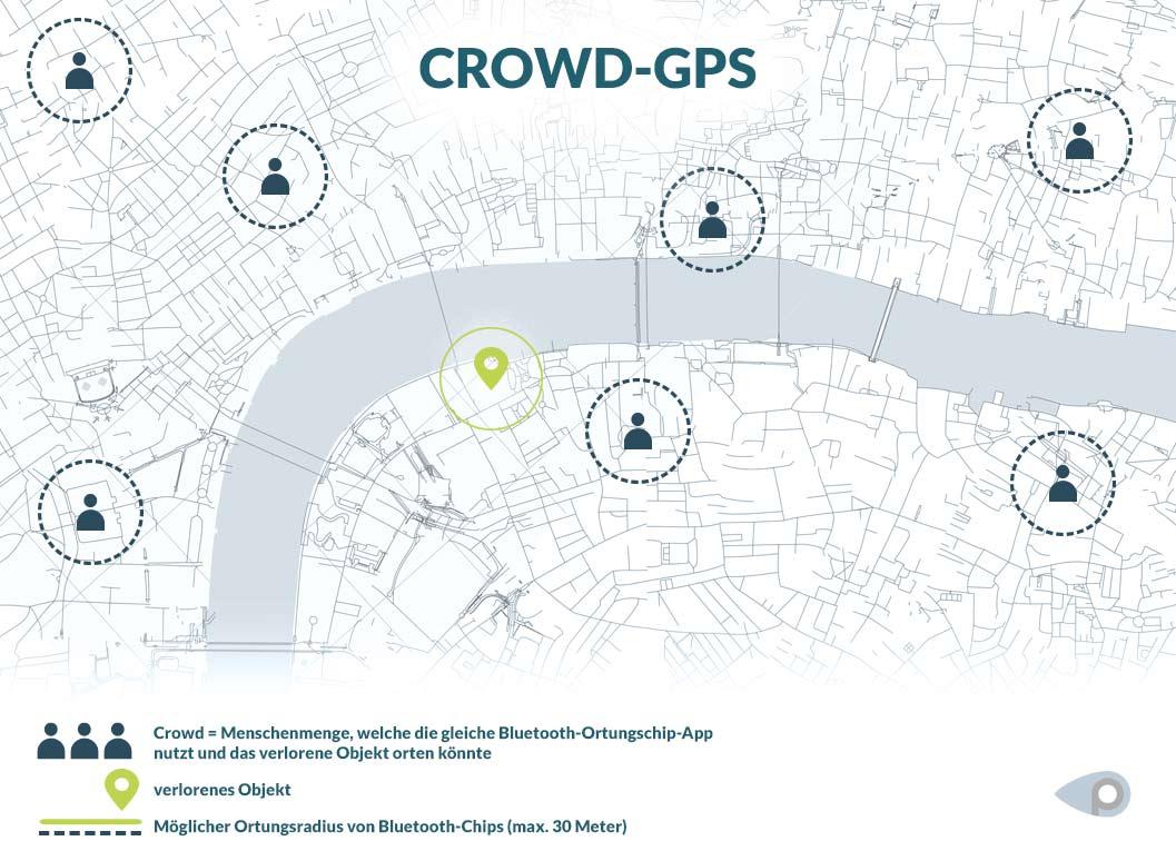 Der Crowd-Ansatz verspricht das erfolgreiche Tracking eines Suchobjekts via Smartphone innerhalb einer Community. Ist ein Mitglied aber außerhalb des Suchradius, besteht keine Verbindung zum verlorenen Ding.