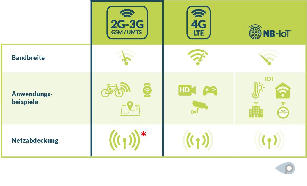 Grafische Vegleichs-Tabelle der Mobilfunkstandards wie 2G, 3G, 4G und Narrowband-IoT