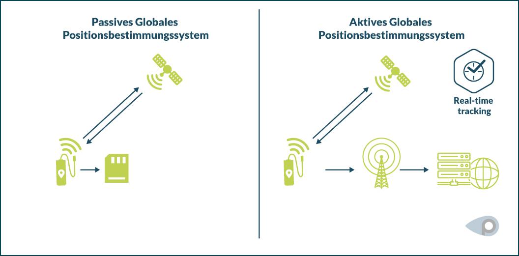Grafischer Vergleich zwischen aktivem (Live-Tracking) und passivem GPS