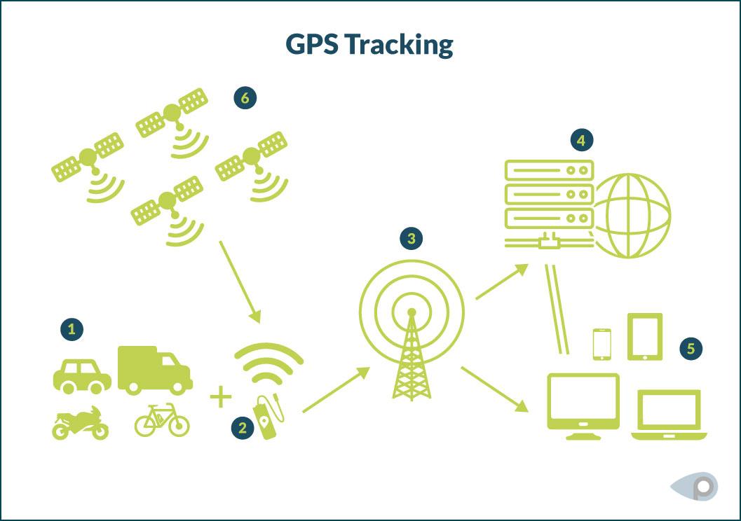 Grafische Darstellung: So funktioniert GPS-Tracking