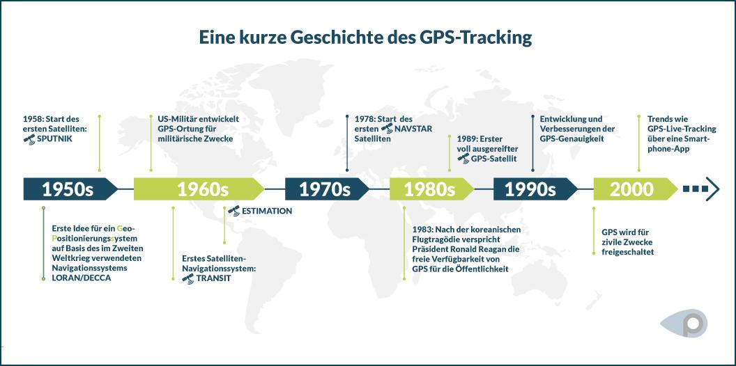 Grafische Zeitleiste zeigt wichtige Ereignisse der Geschichte des GPS Tracking sein 1950 bis 2000er Jahre