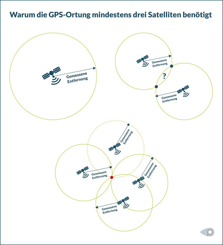 Grafische Darstellung der GPS-Ortung mittels Satelliten und ihrer gemessenen Entfernung zueinander.