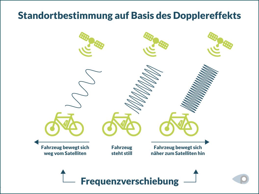 Grafik zeigt E-Bikes, die mit Satelliten kommunizieren und damit ihren GPS Standort definieren.