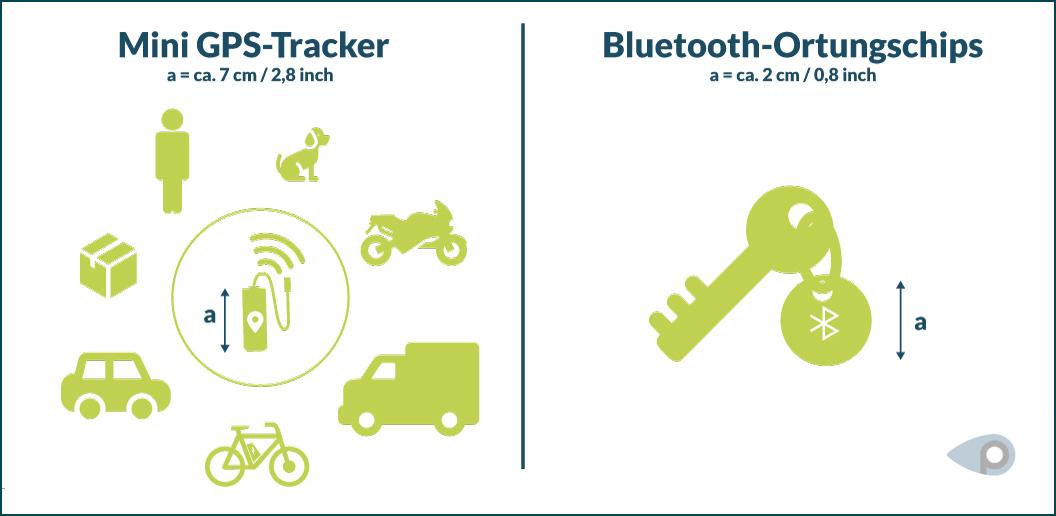 Grafische Vergleichsdarstellung von Mini GPS-Tracker und Bluetooth-Ortungschips