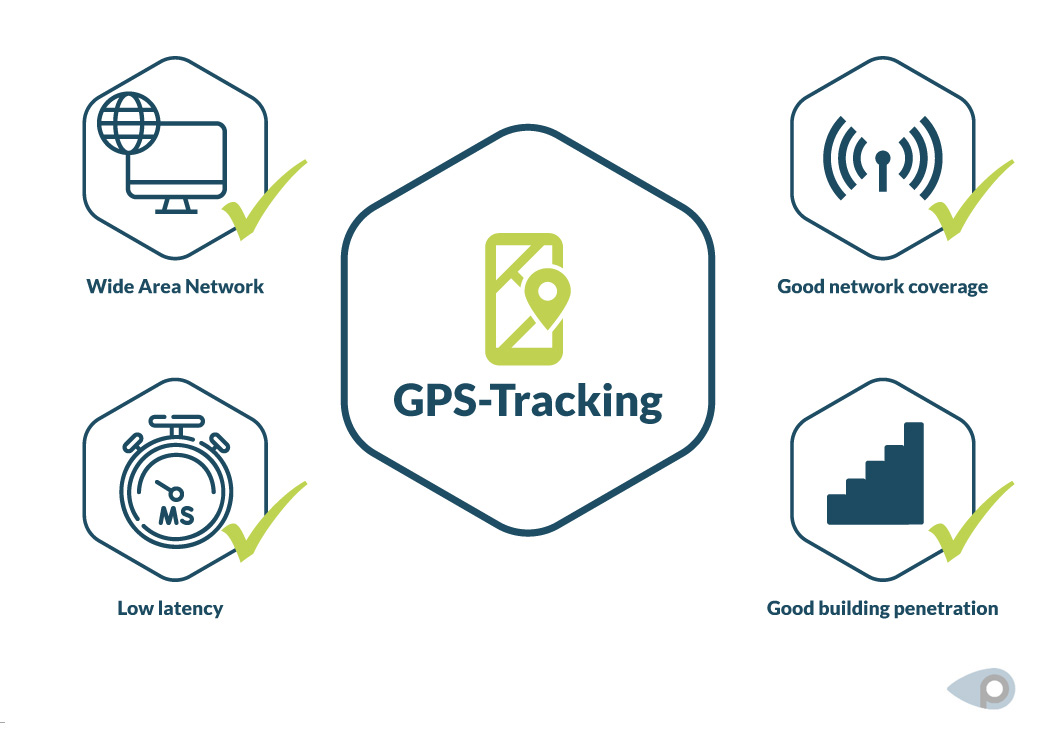 Requirements for smooth GPS tracking