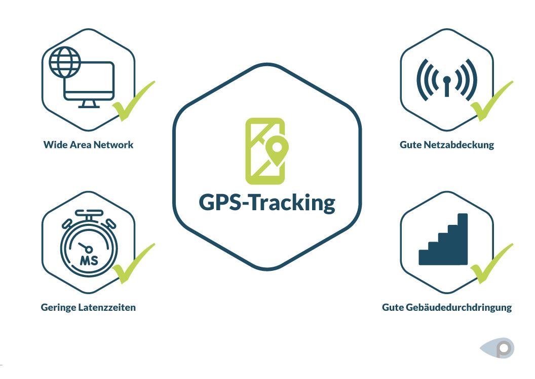 Voraussetzungen für reibungsloses GPS-Tracking