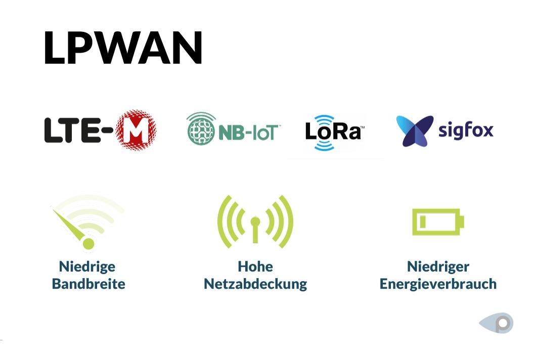 LPWAN wie LTE-M sind Netzwerke, die für einen niedrigen Energieverbrauch und eine hohe Netzwerkabdeckung gedacht sind