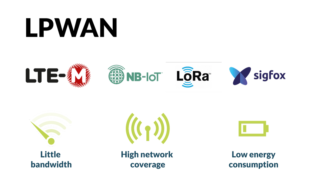 LPWAN like LTE-M are networks designed for low power consumption and high network coverage