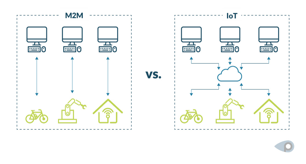 M2M vs. IoT Definitionen