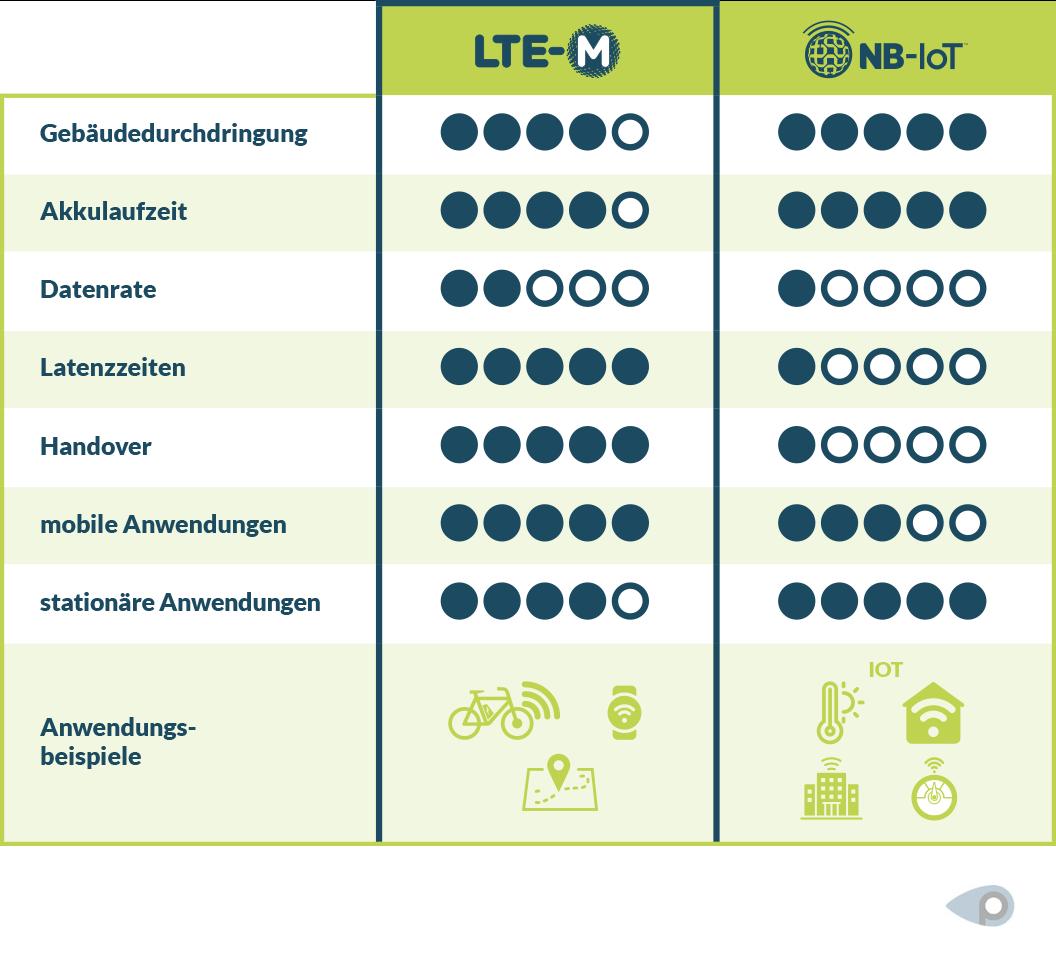 Narrowband-IoT und LTE-M im Vergleich