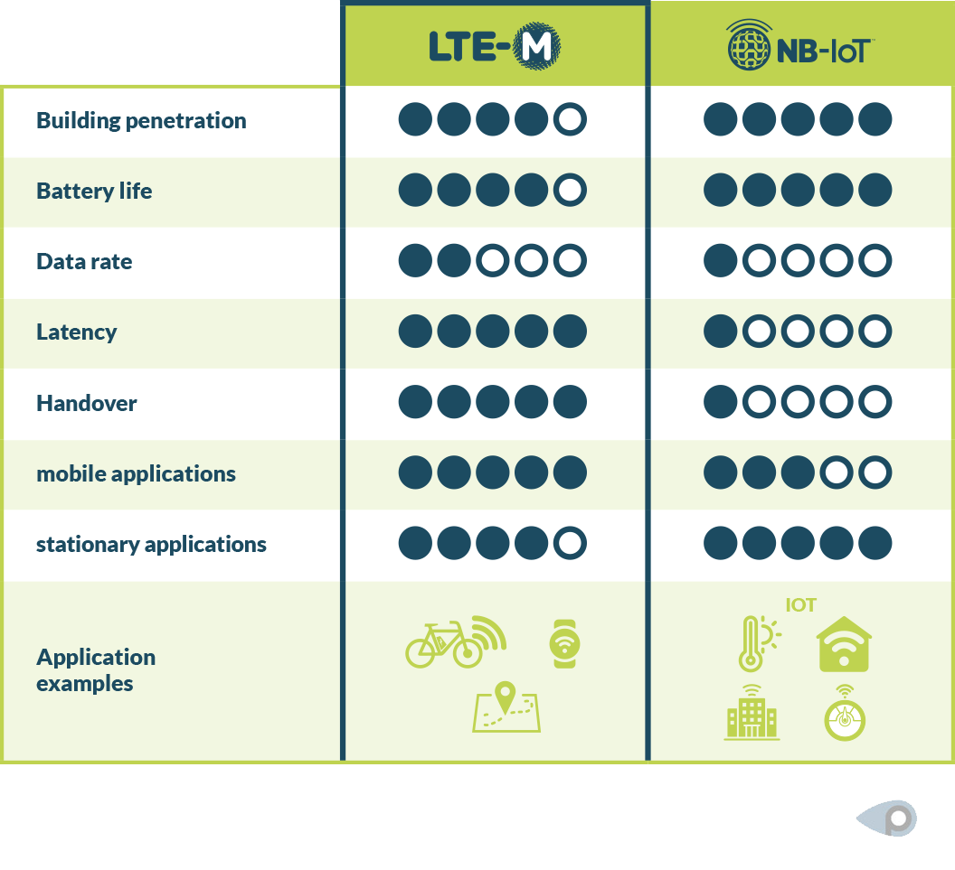 Narrowband-IoT and LTE-M in comparison