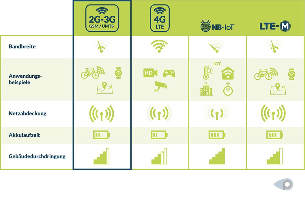 Die Übertragungstechnologien 2G/3G/4G, NB-IoT und LTE-M im Vergleich