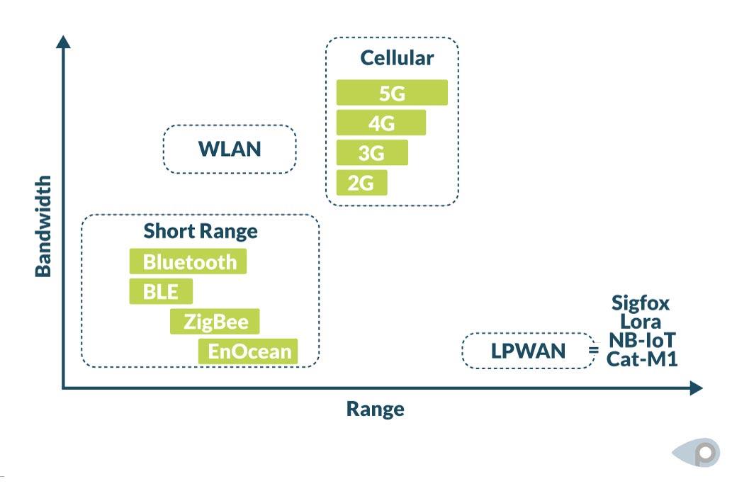 LPWAN has long range but low bandwith