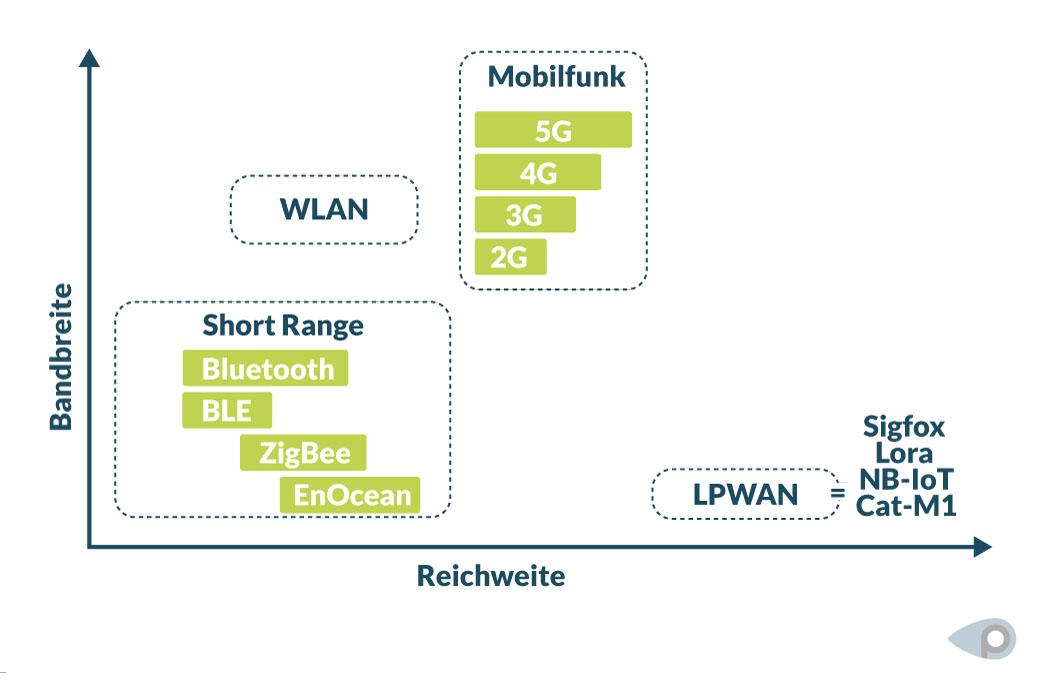 Übertragungstechnologien im Vergleich: Reichweite und Bandbreite bei Sigfox und Lora