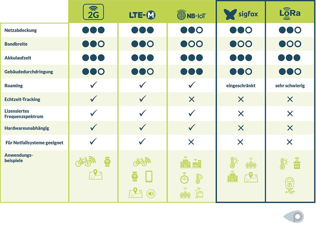 Infografik: Vergleich der Technologien 2G, NB-IoT, LTE-M, Sigfox und LoRa