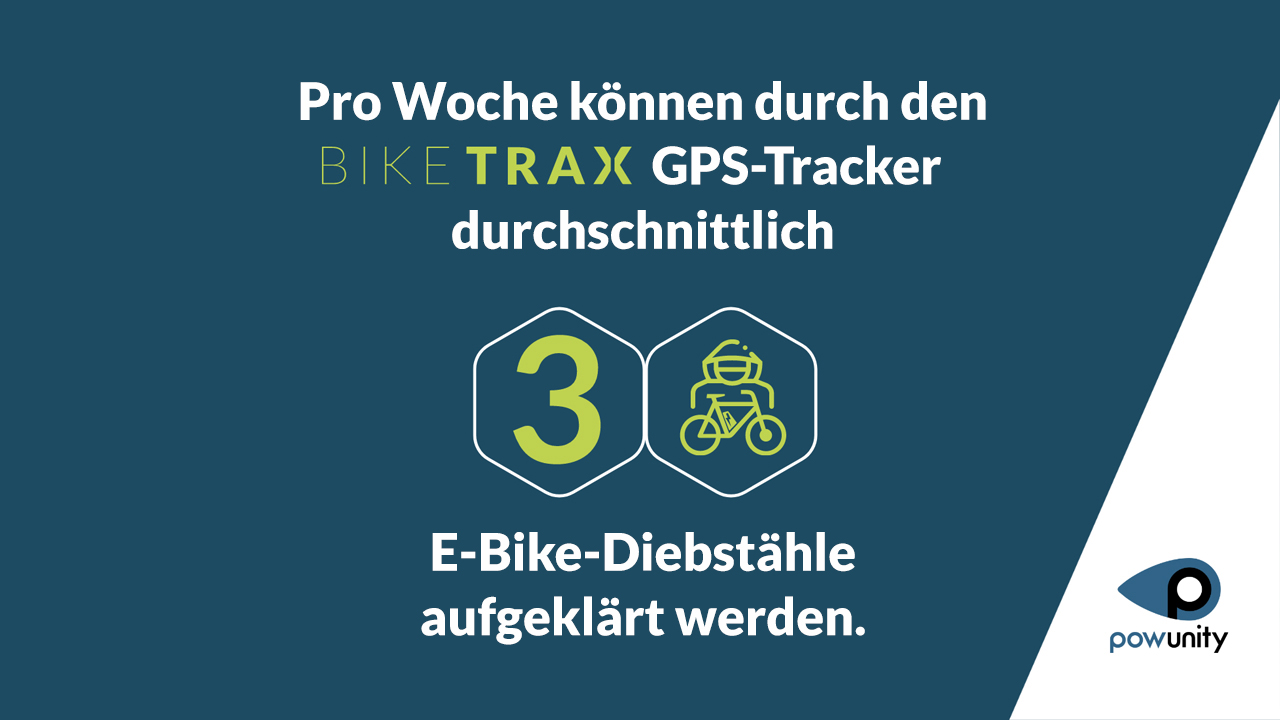 Pro Woche können durch den BikeTrax GPS-Tracker durchschnittlich 3 E-Bike-Diebstähle aufgeklärt werden