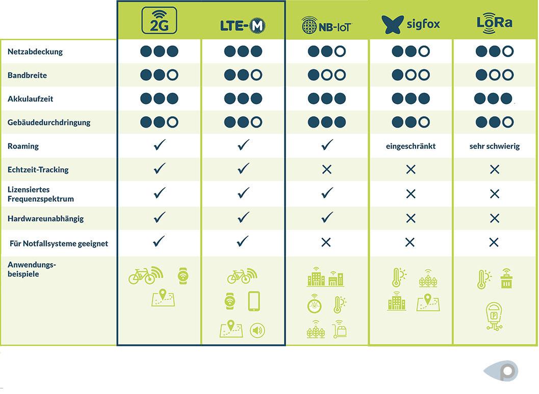 Welche Technologie eignet sich für GPS-Tracking: 2G, LTE-M, NB-IoT, Sigfox oder Lora